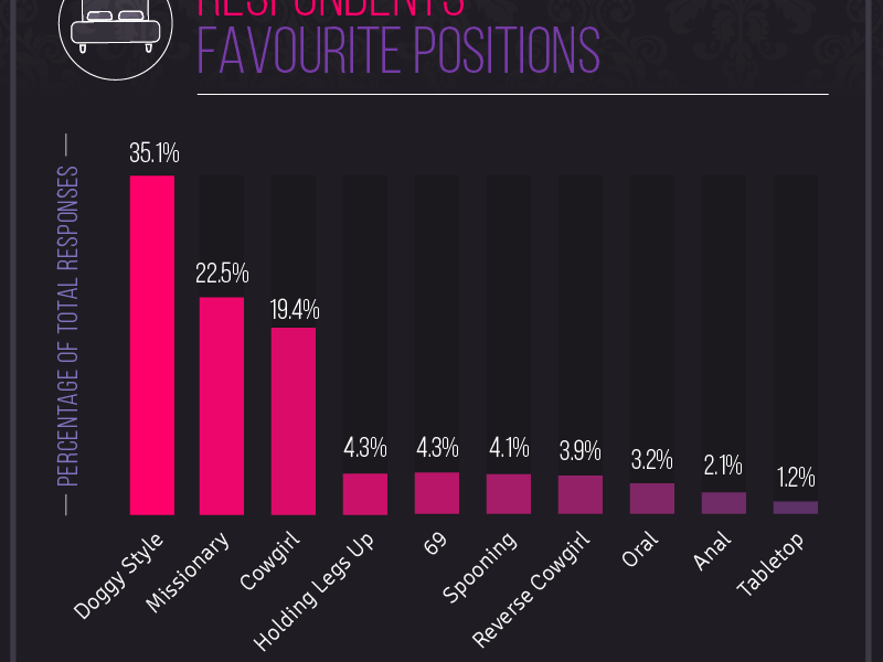 The Most Popular Sexual Positions Sorted By Country